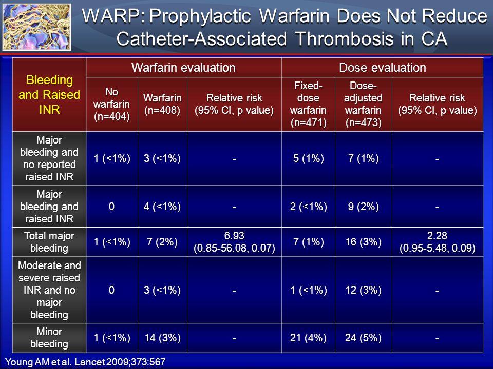 Young AM et al. Lancet 2009;373:567 WARP: Prophylactic Warfarin Does Not Reduce Catheter-Associated Thrombosis in CA WARP: Prophylactic Warfarin Does