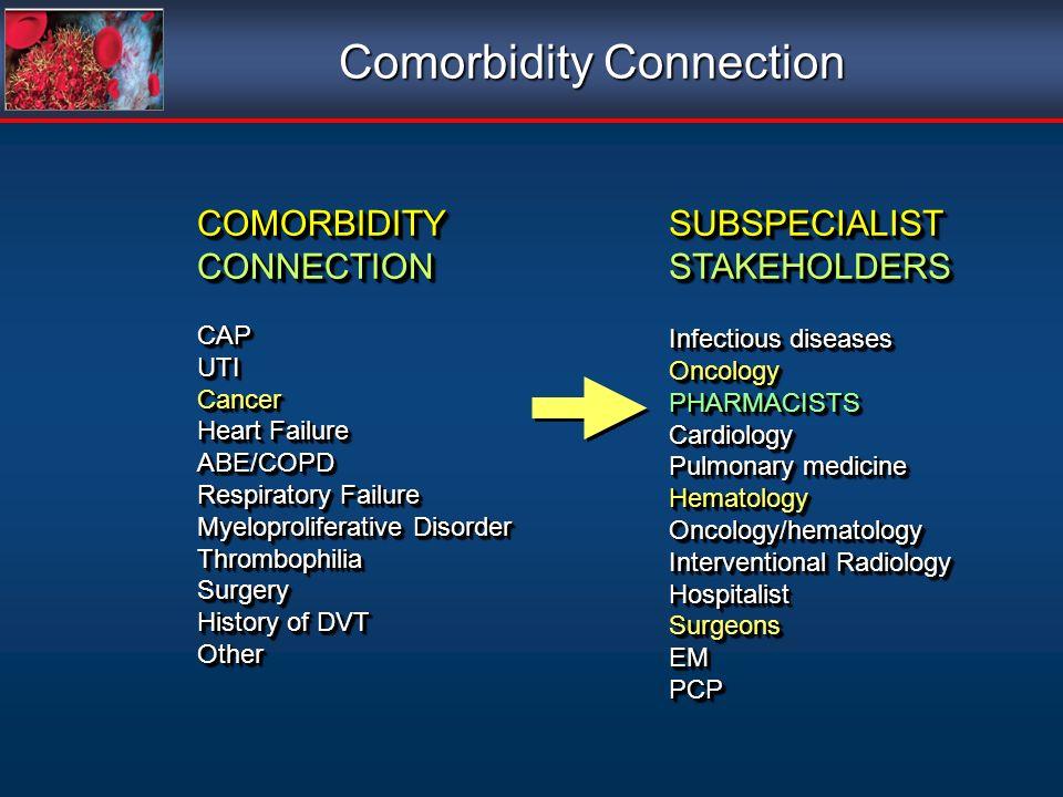 COMORBIDITYCONNECTIONCAPUTICancer Heart Failure ABE/COPD Respiratory Failure Myeloproliferative Disorder ThrombophiliaSurgery History of DVT OtherCOMORBIDITYCONNECTIONCAPUTICancer Heart Failure ABE/COPD Respiratory Failure Myeloproliferative Disorder ThrombophiliaSurgery History of DVT OtherSUBSPECIALISTSTAKEHOLDERS Infectious diseases OncologyPHARMACISTSCardiology Pulmonary medicine HematologyOncology/hematology Interventional Radiology HospitalistSurgeonsEMPCPSUBSPECIALISTSTAKEHOLDERS Infectious diseases OncologyPHARMACISTSCardiology Pulmonary medicine HematologyOncology/hematology Interventional Radiology HospitalistSurgeonsEMPCP Comorbidity Connection