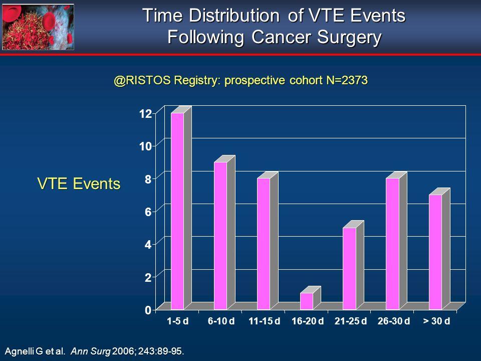 Time Distribution of VTE Events Following Cancer Surgery Agnelli G et al. Ann Surg 2006; 243:89-95. @RISTOS Registry: prospective cohort N=2373 VTE Ev