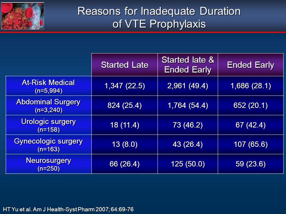 HT Yu et al. Am J Health-Syst Pharm 2007; 64:69-76 Started Late Started late & Ended Early Ended Early At-Risk Medical (n=5,994) 1,347 (22.5) 2,961 (4
