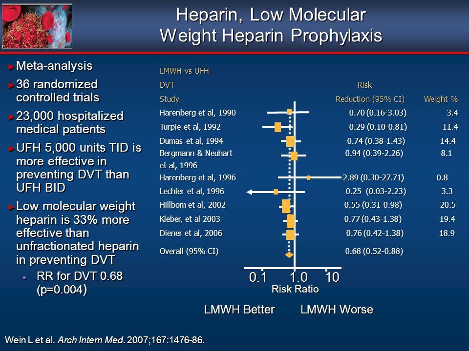 Heparin, Low Molecular Weight Heparin Prophylaxis Wein L et al. Arch Intern Med. 2007;167:1476-86. LMWH vs UFH DVT Risk Study Reduction (95% CI) Weigh