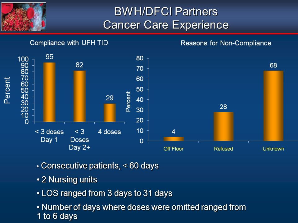 BWH/DFCI Partners Cancer Care Experience Consecutive patients, < 60 days Consecutive patients, < 60 days 2 Nursing units 2 Nursing units LOS ranged from 3 days to 31 days LOS ranged from 3 days to 31 days Number of days where doses were omitted ranged from 1 to 6 days Number of days where doses were omitted ranged from 1 to 6 days