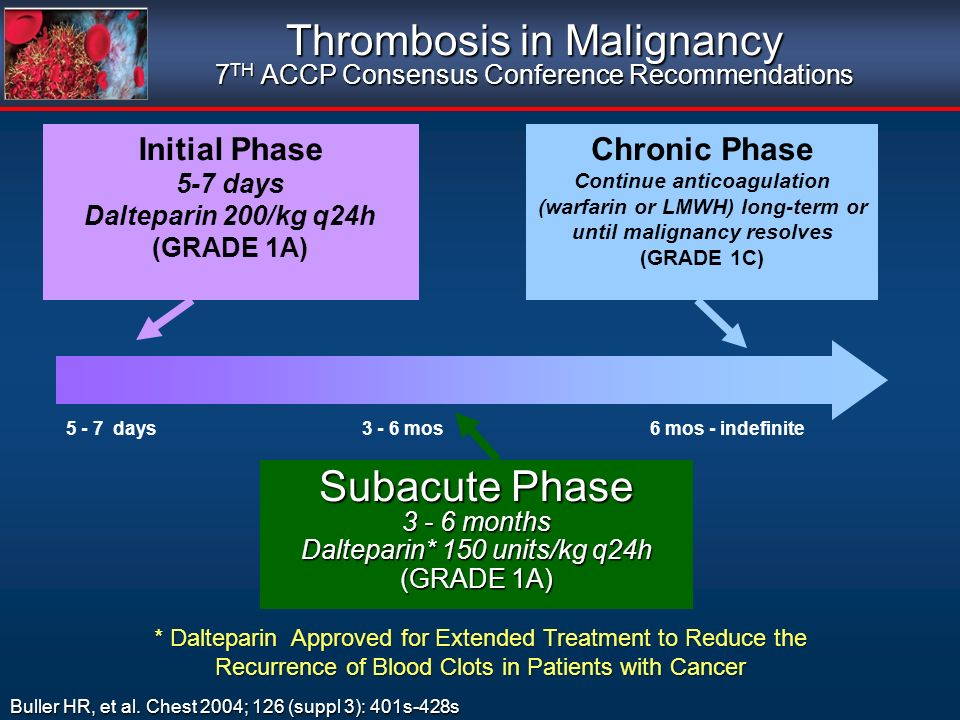Thrombosis in Malignancy 7 TH ACCP Consensus Conference Recommendations Initial Phase 5-7 days Dalteparin 200/kg q24h (GRADE 1A) Subacute Phase 3 - 6 months Dalteparin* 150 units/kg q24h (GRADE 1A) Chronic Phase Continue anticoagulation (warfarin or LMWH) long-term or until malignancy resolves (GRADE 1C) 5 - 7 days3 - 6 mos6 mos - indefinite Buller HR, et al.
