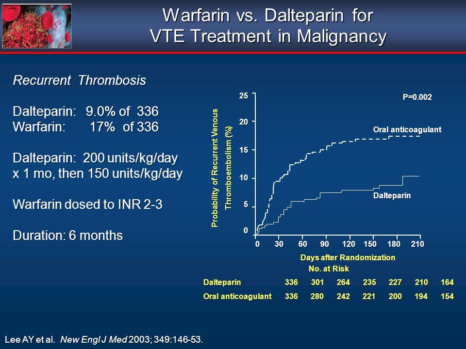 Recurrent Thrombosis Dalteparin: 9.0% of 336 Warfarin: 17% of 336 Dalteparin: 200 units/kg/day x 1 mo, then 150 units/kg/day Warfarin dosed to INR 2-3 Duration: 6 months Warfarin vs.