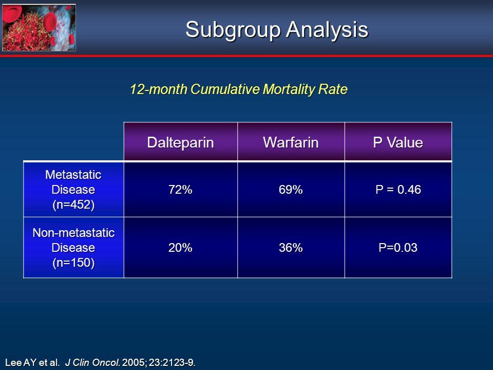 Subgroup Analysis Lee AY et al. J Clin Oncol. 2005; 23:2123-9. 12-month Cumulative Mortality Rate 12-month Cumulative Mortality Rate DalteparinWarfari