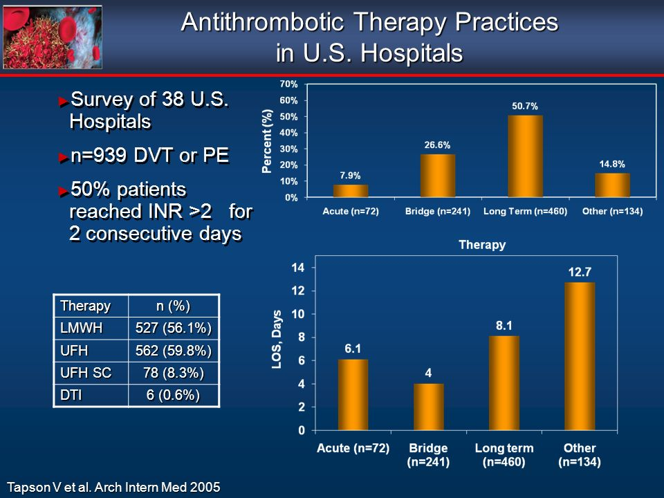 Tapson V et al. Arch Intern Med 2005 Survey of 38 U.S. Hospitals n=939 DVT or PE 50% patients reached INR >2 for 2 consecutive days Survey of 38 U.S.