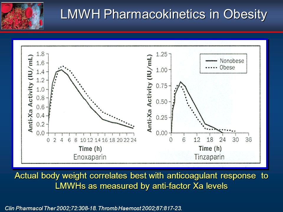 LMWH Pharmacokinetics in Obesity Actual body weight correlates best with anticoagulant response to LMWHs as measured by anti-factor Xa levels Pharmacol Clin Pharmacol Ther 2002;72:308-18.