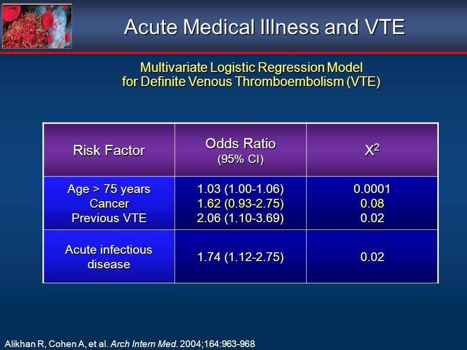 Acute Medical Illness and VTE Multivariate Logistic Regression Model for Definite Venous Thromboembolism (VTE) Alikhan R, Cohen A, et al.