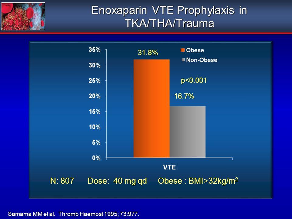 Enoxaparin VTE Prophylaxis in TKA/THA/Trauma Samama MM et al. Thromb Haemost 1995; 73:977. N: 807 Dose: 40 mg qd Obese : BMI>32kg/m 2 31.8% 16.7% p<0.
