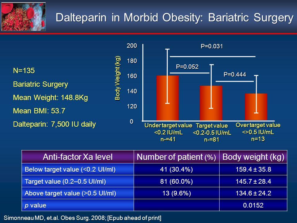 Anti-factor Xa level Number of patient (%) Body weight (kg) Below target value (<0.2 UI/ml) 41 (30.4%) 159.4 ± 35.8 Target value (0.2–0.5 UI/ml) 81 (60.0%) 145.7 ± 28.4 Above target value (>0.5 UI/ml) 13 (9.6%) 134.6 ± 24.2 p value 0.0152 N=135 Bariatric Surgery Mean Weight: 148.8Kg Mean BMI: 53.7 Dalteparin: 7,500 IU daily Dalteparin in Morbid Obesity: Bariatric Surgery Simonneau MD, et.al.