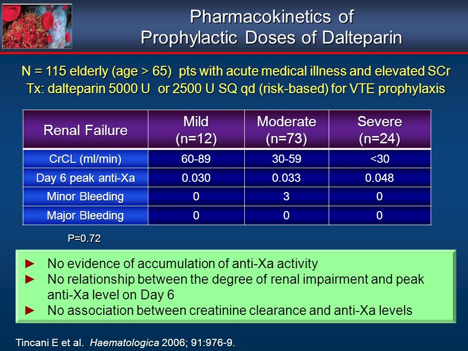 Pharmacokinetics of Prophylactic Doses of Dalteparin Tincani E et al. Haematologica 2006; 91:976-9. N = 115 elderly (age > 65) pts with acute medical