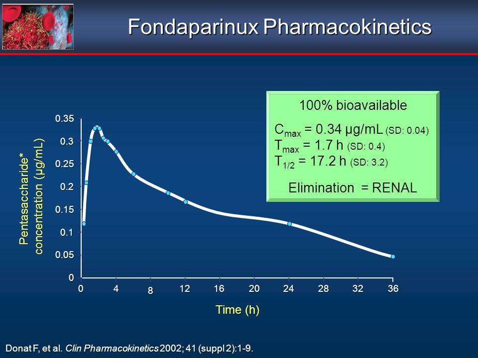 0 0.05 0.1 0.15 0.2 0.25 0.3 0.35 Pentasaccharide* concentration (µg/mL) 04 8 12162024283236 Donat F, et al. Clin Pharmacokinetics 2002; 41 (suppl 2):