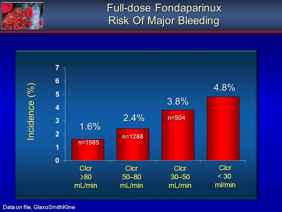 Full-dose Fondaparinux Risk Of Major Bleeding Clcr 80 80mL/min Incidence (%) Data on file, GlaxoSmithKline Clcr 30–50 mL/minClcr 50–80 mL/min 1.6% 3.8% 2.4% n=1565 n=1288 n=504 Clcr < 30 ml/min 4.8%