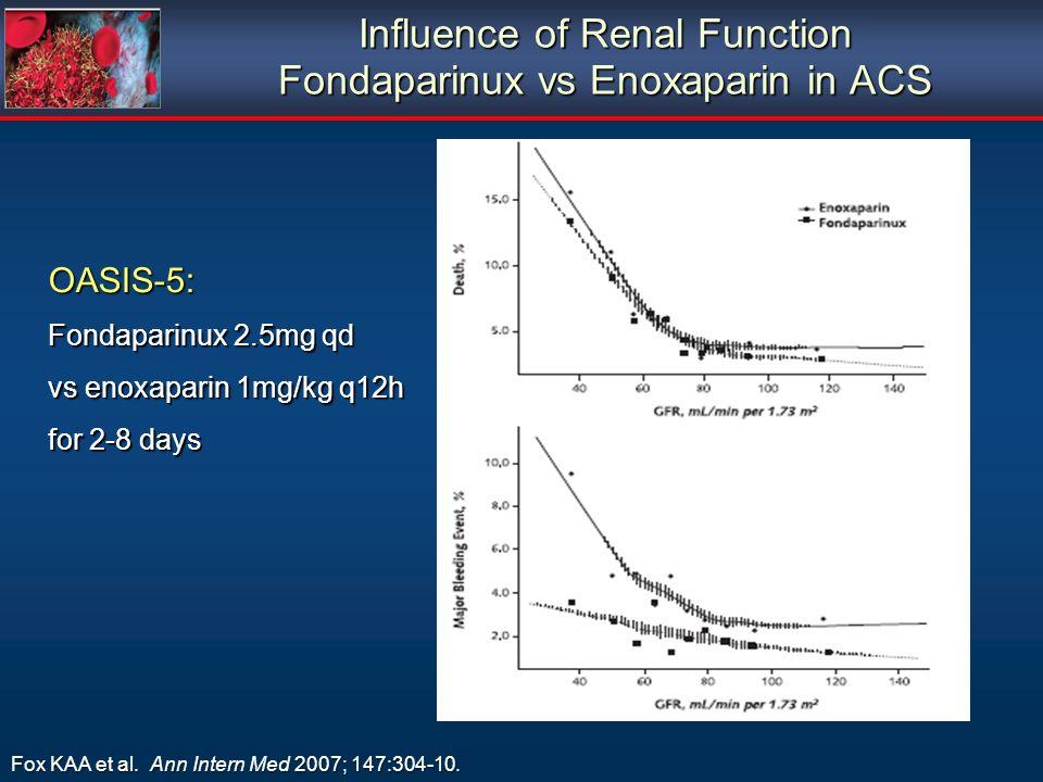 Influence of Renal Function Fondaparinux vs Enoxaparin in ACS Fox KAA et al. Ann Intern Med 2007; 147:304-10. OASIS-5: Fondaparinux 2.5mg qd vs enoxap