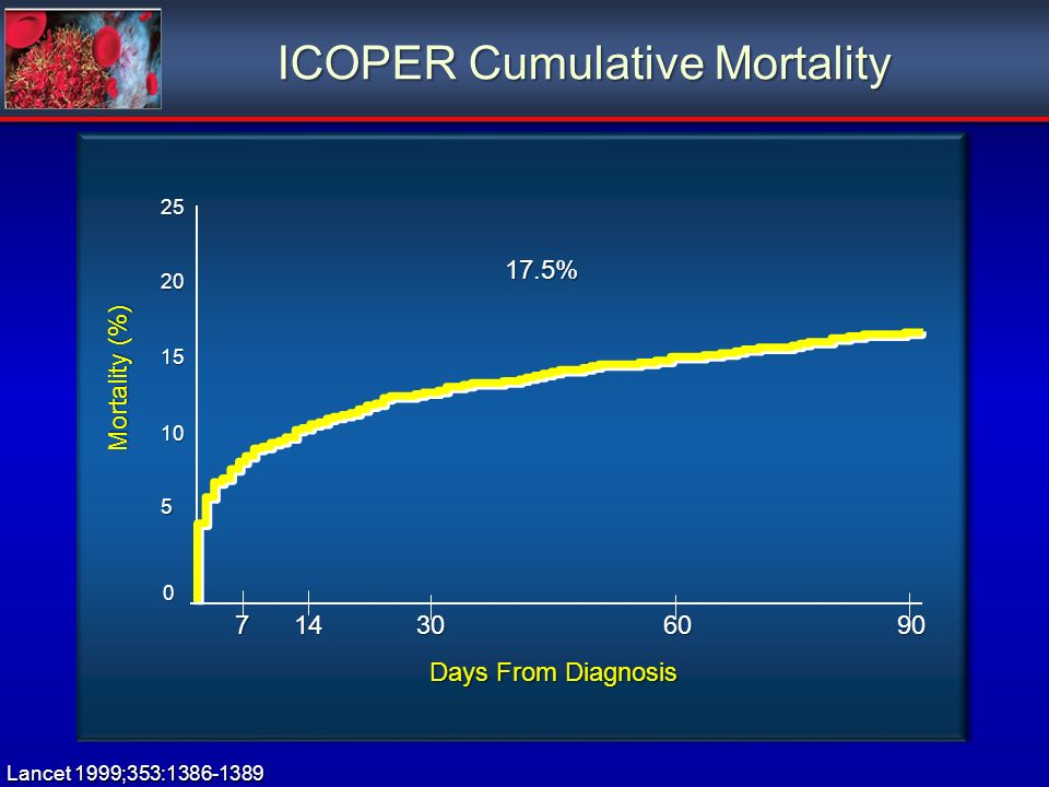 ICOPER Cumulative Mortality Mortality (%) Days From Diagnosis 17.5% 0 5 10 15 20 25 Lancet 1999;353:1386-1389 714306090