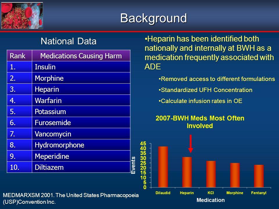 Background Rank Medications Causing Harm 1.Insulin 2.Morphine 3.Heparin 4.Warfarin 5.Potassium 6.Furosemide 7.Vancomycin 8.Hydromorphone 9.Meperidine