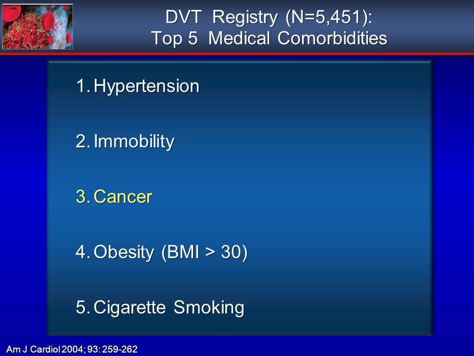 DVT Registry (N=5,451): Top 5 Medical Comorbidities 1.Hypertension 2.Immobility 3.Cancer 4.Obesity (BMI > 30) 5.Cigarette Smoking 1.Hypertension 2.Immobility 3.Cancer 4.Obesity (BMI > 30) 5.Cigarette Smoking Am J Cardiol 2004; 93: 259-262