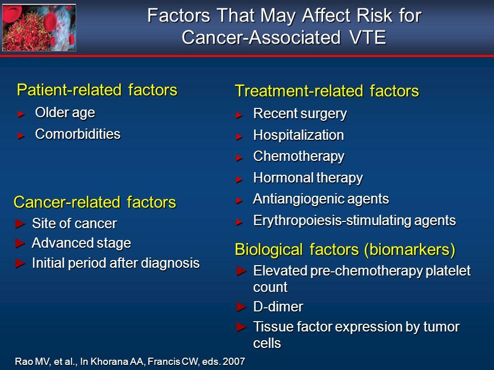 Factors That May Affect Risk for Cancer-Associated VTE Patient-related factors Older age Older age Comorbidities Comorbidities Patient-related factors