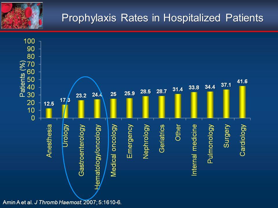 Amin A et al. J Thromb Haemost. 2007; 5:1610-6. Prophylaxis Rates in Hospitalized Patients Prophylaxis Rates in Hospitalized Patients