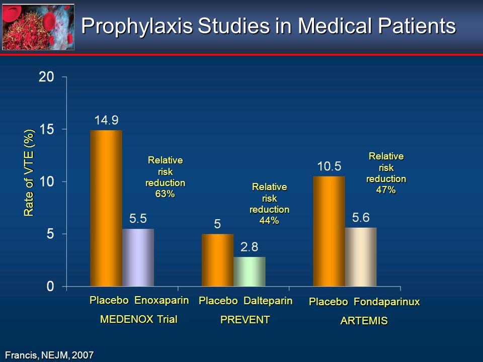 Prophylaxis Studies in Medical Patients Francis, NEJM, 2007 Placebo Enoxaparin MEDENOX Trial Placebo Dalteparin PREVENT Placebo Fondaparinux ARTEMIS Rate of VTE (%) Relative risk reduction 63% Relative risk reduction 44% Relative risk reduction 47%