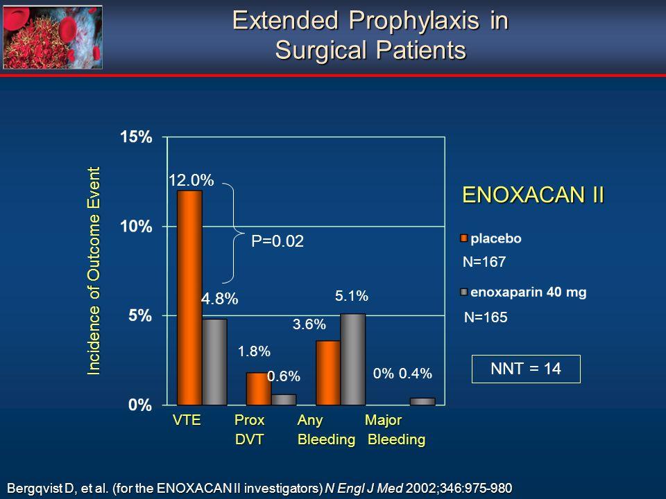 VTE Prox Any Major VTE Prox Any Major DVT Bleeding Bleeding DVT Bleeding Bleeding P=0.02 5.1% 1.8% Bergqvist D, et al. (for the ENOXACAN II investigat