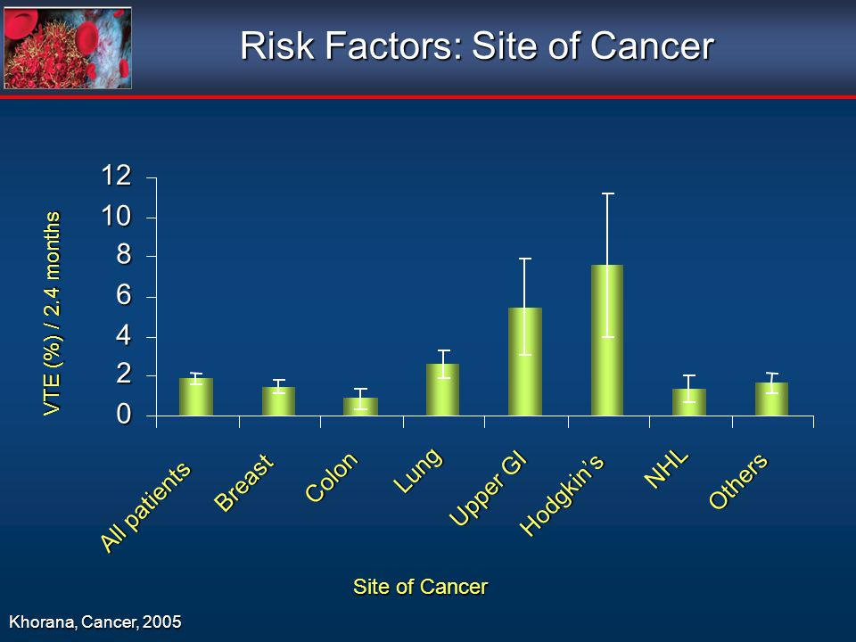 Risk Factors: Site of Cancer 0 2 4 6 8 10 12 All patients Breast Colon Lung Upper GI Hodgkins NHL Others Site of Cancer VTE (%) / 2.4 months Khorana,