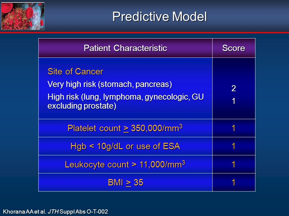 Predictive Model Patient Characteristic Score Site of Cancer Very high risk (stomach, pancreas) High risk (lung, lymphoma, gynecologic, GU excluding p