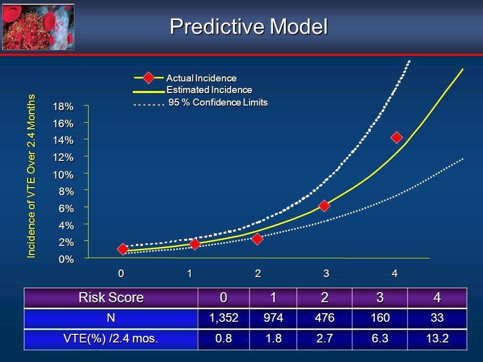 Risk Score 01234 N1,35297447616033 VTE(%) /2.4 mos. 0.81.82.76.313.2 Incidence of VTE Over 2.4 Months Predictive Model