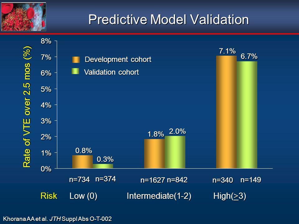 Predictive Model Validation Risk Low (0) Intermediate(1-2) High(>3) 0% 1% 2% 3% 4% 5% 6% 7% 8% Rate of VTE over 2.5 mos (%) n=734 n=1627n=340 0.8% 1.8%7.1% Development cohort 0.3% 2.0%6.7% Validation cohort n=374 n=842n=149 Khorana AA et al.