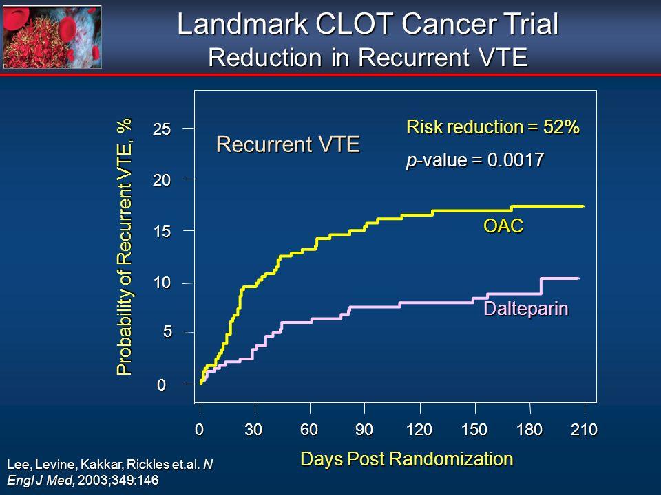 Landmark CLOT Cancer Trial Reduction in Recurrent VTE 0 5 10 10 15 15 20 20 25 25 Days Post Randomization 0306090120150180210 Probability of Recurrent VTE, % Risk reduction = 52% p-value = 0.0017 Dalteparin OAC Recurrent VTE Lee, Levine, Kakkar, Rickles et.al.