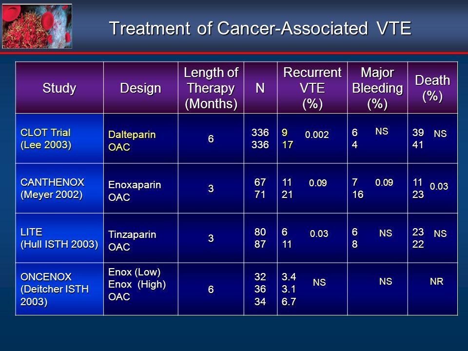 Treatment of Cancer-Associated VTE StudyDesign Length of Therapy (Months)N Recurrent VTE (%) Major Bleeding (%)Death(%) CLOT Trial (Lee 2003) DalteparinOAC 6336336917643941 CANTHENOX (Meyer 2002) EnoxaparinOAC 3677111217161123 LITE (Hull ISTH 2003) TinzaparinOAC 38087611682322 ONCENOX (Deitcher ISTH 2003) Enox (Low) Enox (High) OAC 63236343.43.16.7 NS 0.03 NS 0.002 NS NR 0.09 0.03 0.09