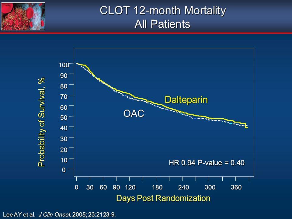 CLOT 12-month Mortality All Patients Lee AY et al. J Clin Oncol. 2005; 23:2123-9.