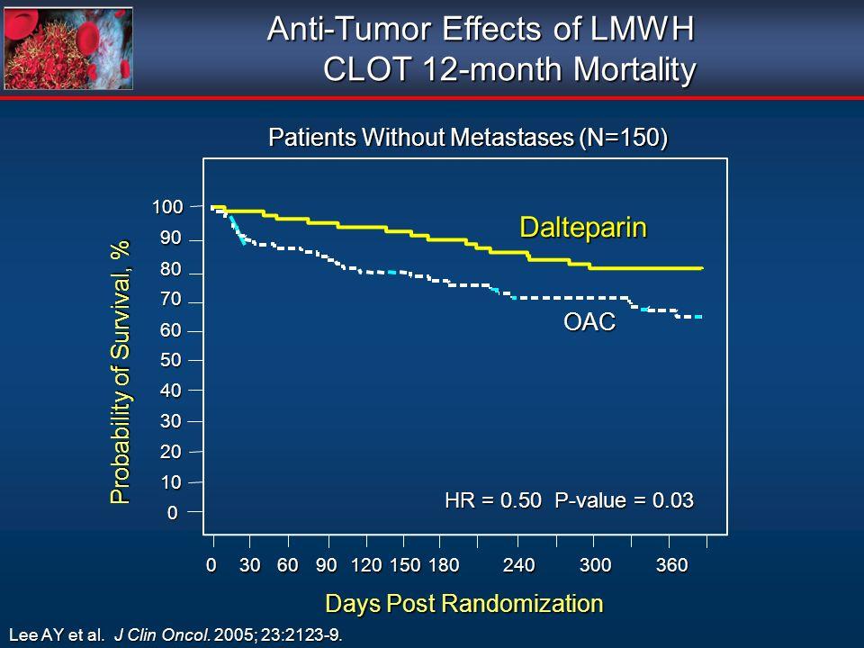 0 10 20 30 40 50 60 70 80 90100 Days Post Randomization 0306090120150180240300360 Probability of Survival, % OAC Dalteparin HR = 0.50 P-value = 0.03 Anti-Tumor Effects of LMWH CLOT 12-month Mortality CLOT 12-month Mortality Patients Without Metastases (N=150) Lee AY et al.