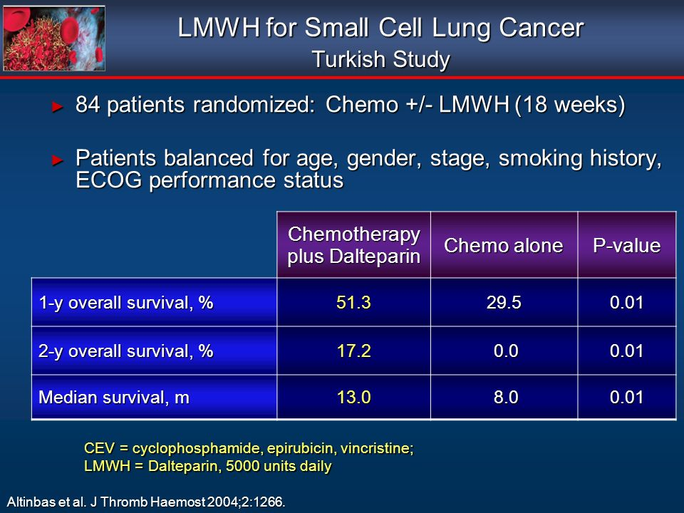84 patients randomized: Chemo +/- LMWH (18 weeks) 84 patients randomized: Chemo +/- LMWH (18 weeks) Patients balanced for age, gender, stage, smoking history, ECOG performance status Patients balanced for age, gender, stage, smoking history, ECOG performance status 84 patients randomized: Chemo +/- LMWH (18 weeks) 84 patients randomized: Chemo +/- LMWH (18 weeks) Patients balanced for age, gender, stage, smoking history, ECOG performance status Patients balanced for age, gender, stage, smoking history, ECOG performance status LMWH for Small Cell Lung Cancer Turkish Study Altinbas et al.