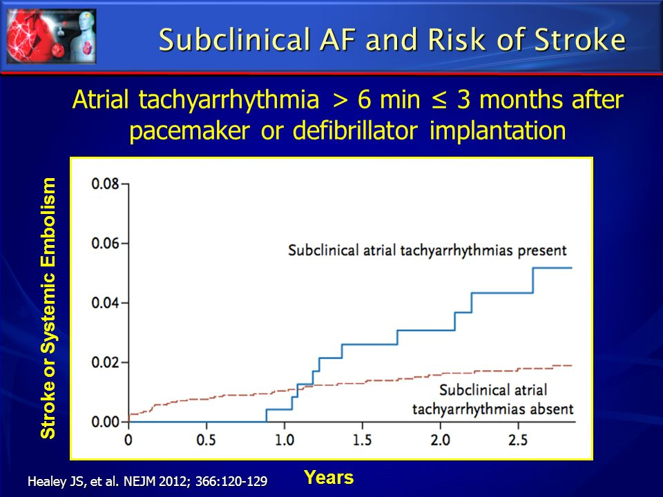 Subclinical AF and Risk of Stroke Healey JS, et al. NEJM 2012; 366:120-129 Stroke or Systemic Embolism Years Atrial tachyarrhythmia > 6 min 3 months a