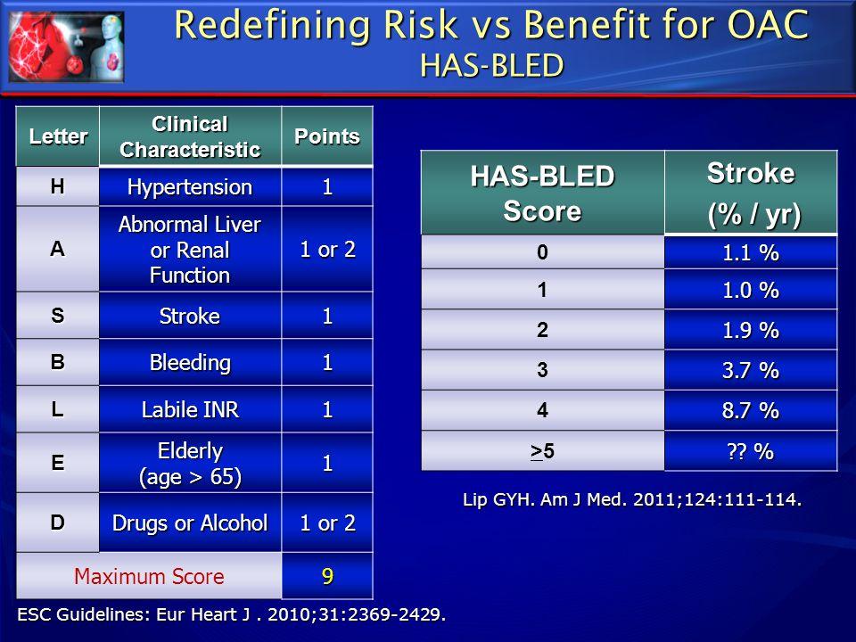 ESC Guidelines: Eur Heart J. 2010;31:2369-2429. Redefining Risk vs Benefit for OAC HAS-BLED Lip GYH. Am J Med. 2011;124:111-114. Letter Clinical Chara