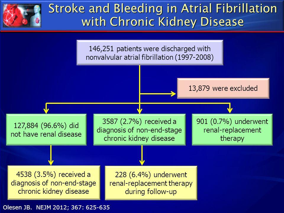 Stroke and Bleeding in Atrial Fibrillation with Chronic Kidney Disease Olesen JB. NEJM 2012; 367: 625-635 Danish Registry 13,879 were excluded 228 (6.