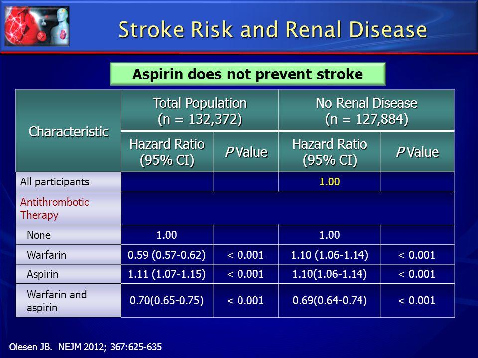 Stroke Risk and Renal Disease Olesen JB. NEJM 2012; 367:625-635 Aspirin does not prevent strokeCharacteristic Total Population (n = 132,372) No Renal