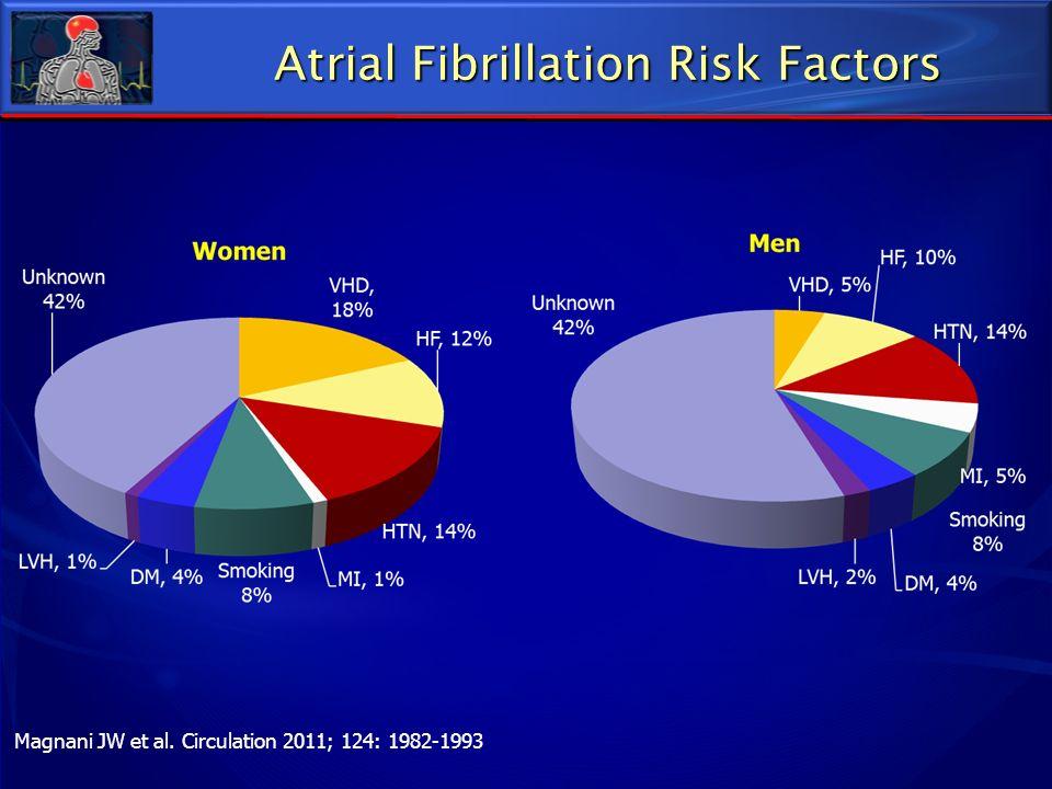 Atrial Fibrillation Risk Factors Magnani JW et al. Circulation 2011; 124: 1982-1993