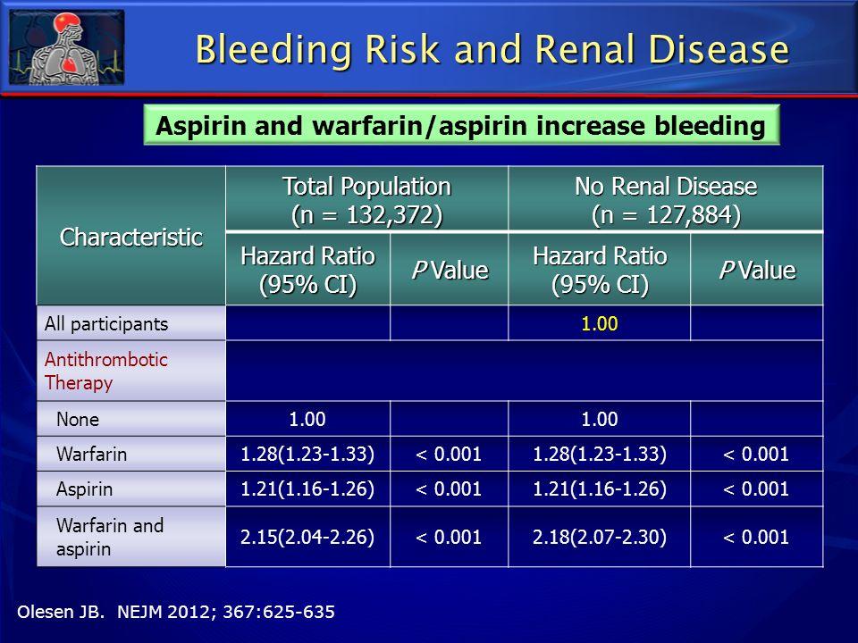 Bleeding Risk and Renal Disease Olesen JB. NEJM 2012; 367:625-635 Aspirin and warfarin/aspirin increase bleedingCharacteristic Total Population (n = 1