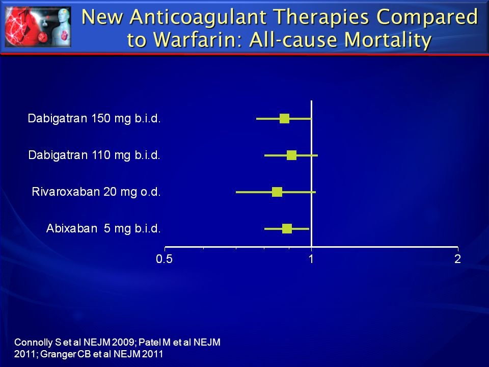 New Anticoagulant Therapies Compared to Warfarin: All-cause Mortality Connolly S et al NEJM 2009; Patel M et al NEJM 2011; Granger CB et al NEJM 2011