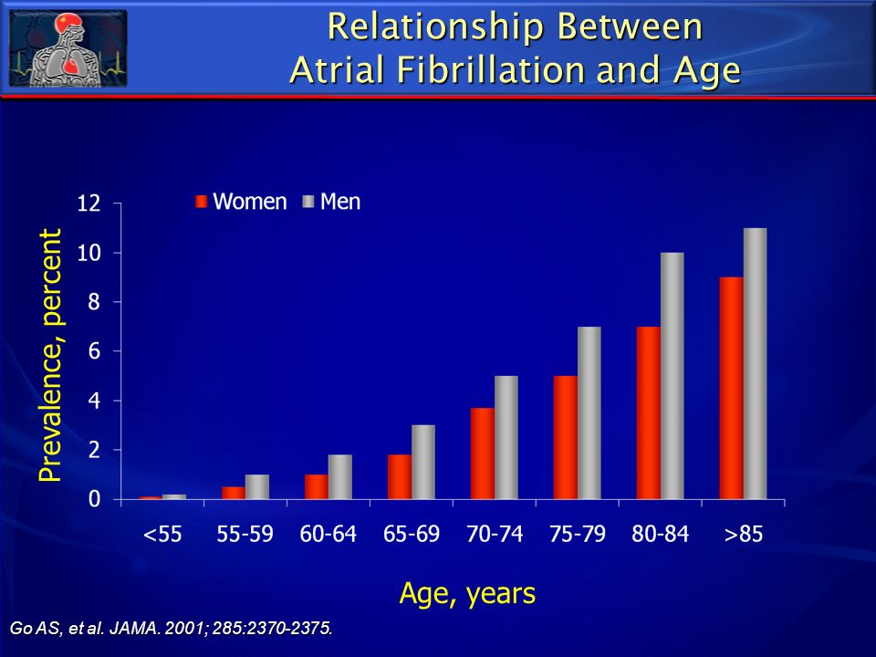 Age, years Prevalence, percent Relationship Between Atrial Fibrillation and Age Go AS, et al. JAMA. 2001; 285:2370-2375.