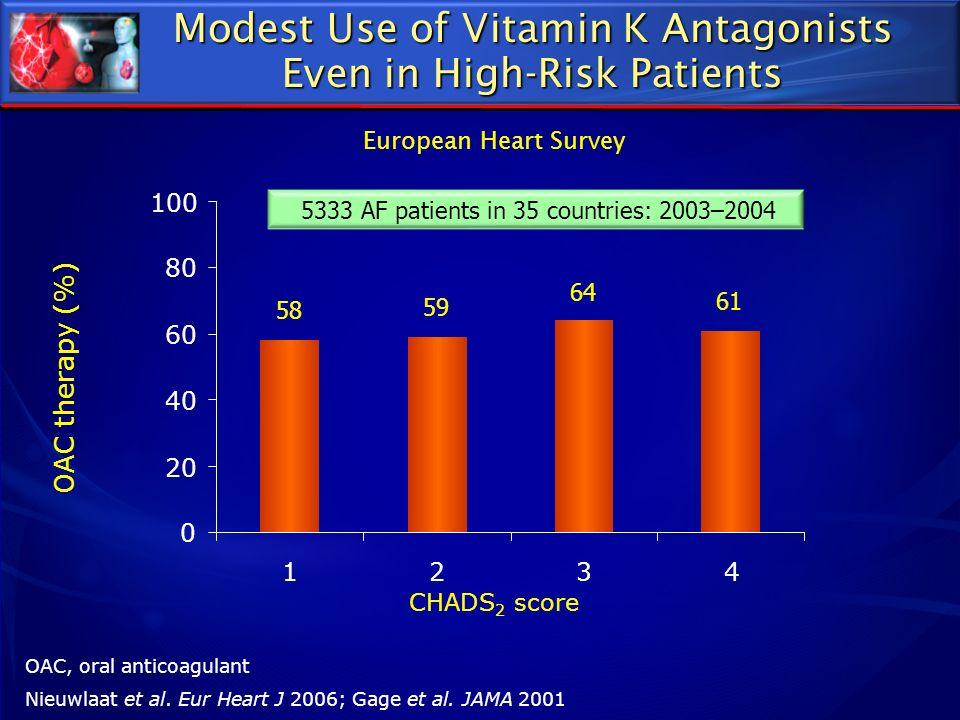 OAC, oral anticoagulant Nieuwlaat et al. Eur Heart J 2006; Gage et al. JAMA 2001 CHADS 2 score OAC therapy (%) 58 59 64 61 0 20 40 60 80 100 1234 5333