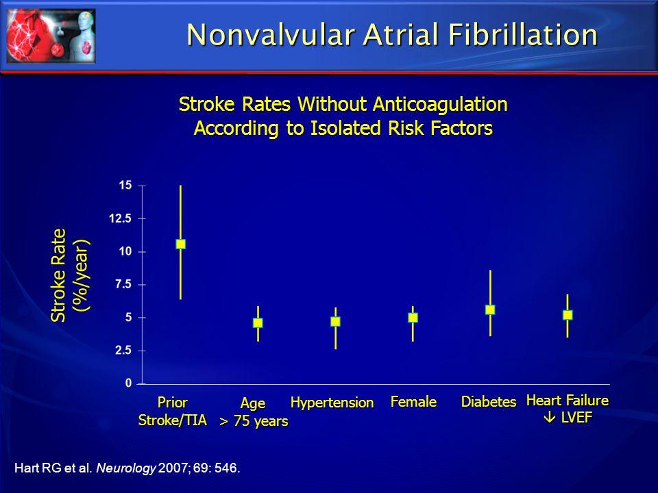Nonvalvular Atrial Fibrillation PriorStroke/TIA Age > 75 years Hypertension FemaleDiabetes Heart Failure LVEF LVEF Stroke Rate (%/year) Hart RG et al.