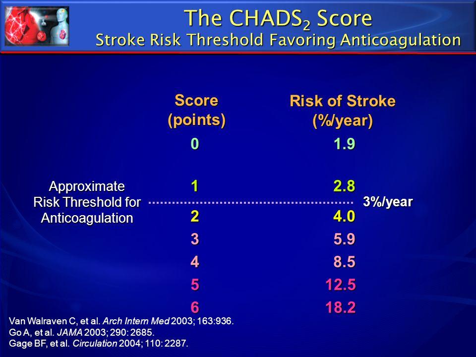 The CHADS 2 Score Stroke Risk Threshold Favoring Anticoagulation 01.9 1 2.8 24.0 35.9 48.5 5 12.5 6 18.2 Van Walraven C, et al. Arch Intern Med 2003;