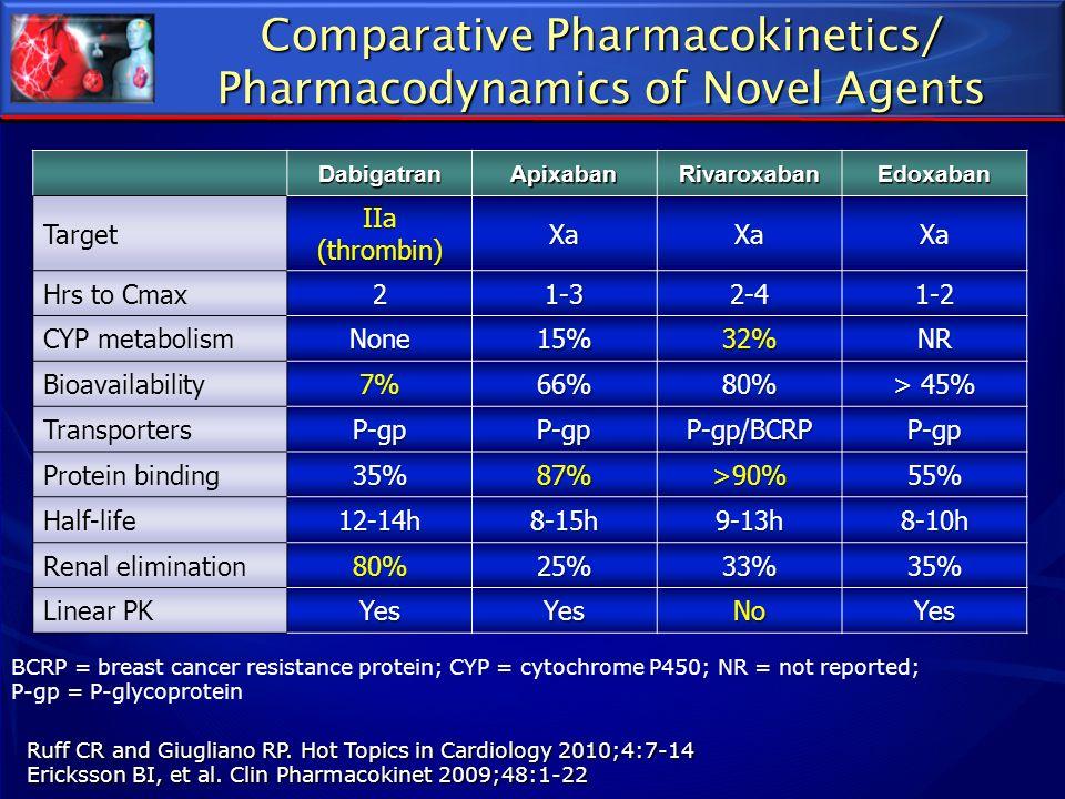 Ruff CR and Giugliano RP. Hot Topics in Cardiology 2010;4:7-14 Ericksson BI, et al. Clin Pharmacokinet 2009;48:1-22 DabigatranApixabanRivaroxabanEdoxa