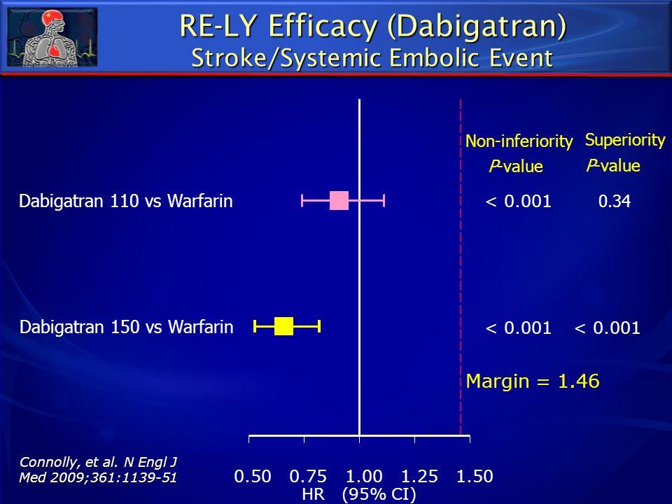 0.500.751.001.251.50 Dabigatran 110 vs Warfarin Dabigatran 150 vs Warfarin Non-inferiority P-value < 0.001 Superiority P-value 0.34 < 0.001 Margin = 1