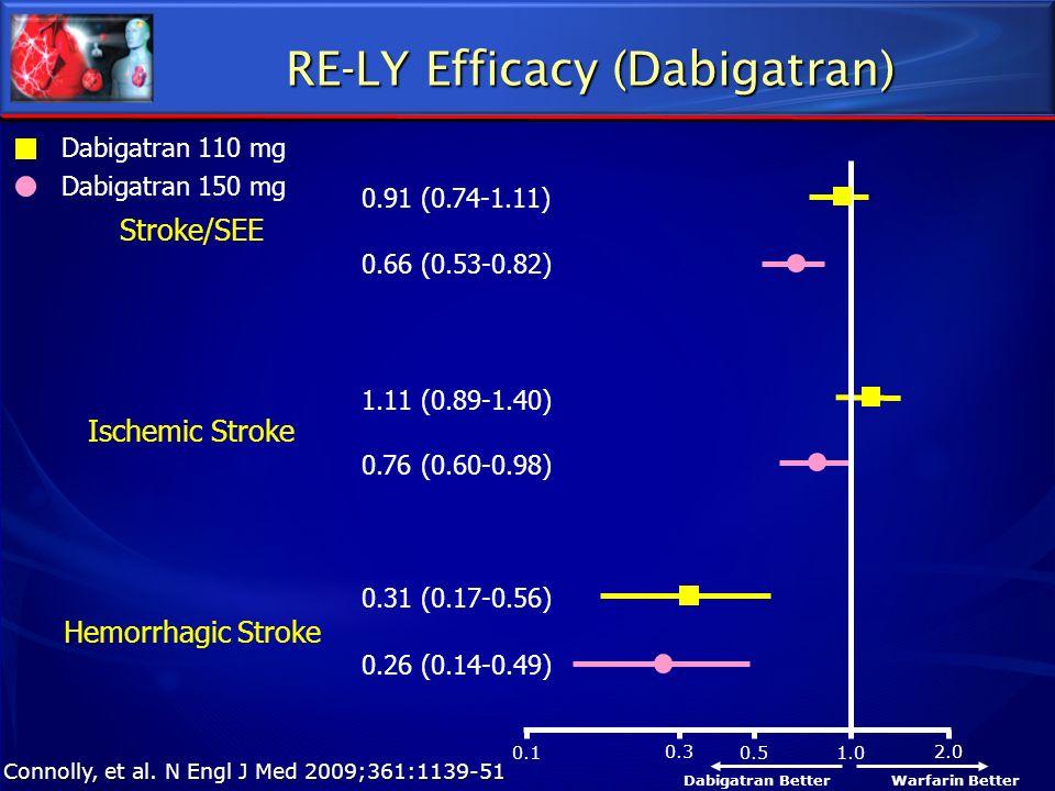 0.1 0.3 0.5 1.0 2.0 Dabigatran 110 mg Dabigatran 150 mg Stroke/SEE Ischemic Stroke Hemorrhagic Stroke 0.91 (0.74-1.11) 0.66 (0.53-0.82) 1.11 (0.89-1.4