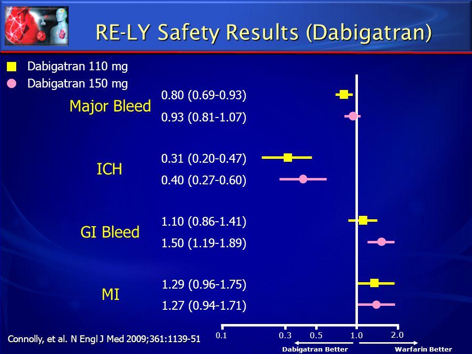 0.1 0.3 0.5 1.0 2.0 Major Bleed ICH GI Bleed 0.80 (0.69-0.93) 0.93 (0.81-1.07) 0.31 (0.20-0.47) 0.40 (0.27-0.60) 1.10 (0.86-1.41) 1.50 (1.19-1.89) MI