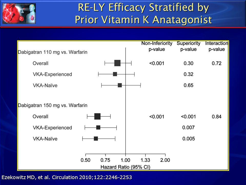 RE-LY Efficacy Stratified by Prior Vitamin K Anatagonist Ezekowitz MD, et al. Circulation 2010;122:2246-2253